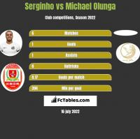 Serginho vs Michael Olunga h2h player stats