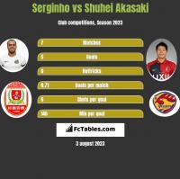 Serginho vs Shuhei Akasaki h2h player stats