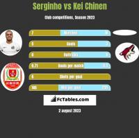 Serginho vs Kei Chinen h2h player stats