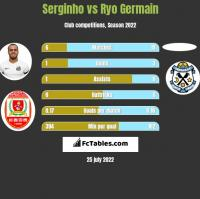 Serginho vs Ryo Germain h2h player stats