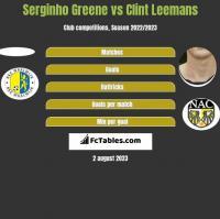 Serginho Greene vs Clint Leemans h2h player stats