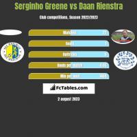 Serginho Greene vs Daan Rienstra h2h player stats