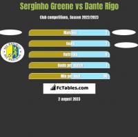 Serginho Greene vs Dante Rigo h2h player stats