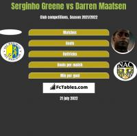 Serginho Greene vs Darren Maatsen h2h player stats