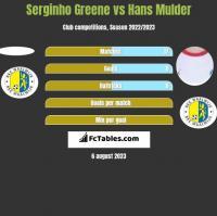 Serginho Greene vs Hans Mulder h2h player stats