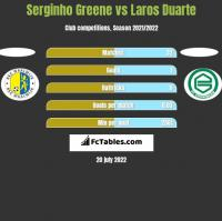Serginho Greene vs Laros Duarte h2h player stats