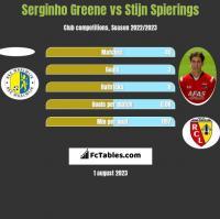 Serginho Greene vs Stijn Spierings h2h player stats