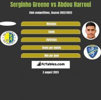 Serginho Greene vs Abdou Harroui h2h player stats