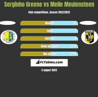 Serginho Greene vs Melle Meulensteen h2h player stats