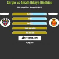 Sergio vs Amath Ndiaye Diedhiou h2h player stats
