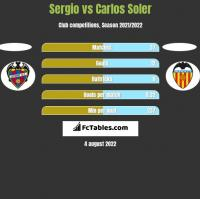 Sergio vs Carlos Soler h2h player stats