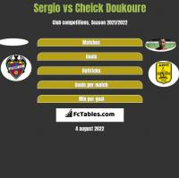 Sergio vs Cheick Doukoure h2h player stats