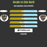 Sergio vs Enis Bardi h2h player stats