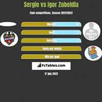 Sergio vs Igor Zubeldia h2h player stats