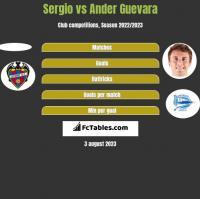 Sergio vs Ander Guevara h2h player stats