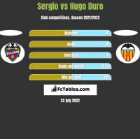 Sergio vs Hugo Duro h2h player stats