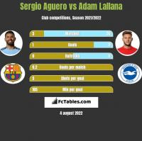 Sergio Aguero vs Adam Lallana h2h player stats