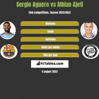 Sergio Aguero vs Albian Ajeti h2h player stats