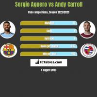 Sergio Aguero vs Andy Carroll h2h player stats
