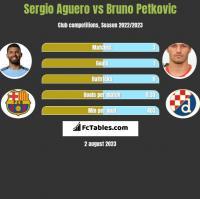 Sergio Aguero vs Bruno Petkovic h2h player stats
