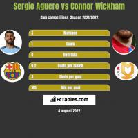 Sergio Aguero vs Connor Wickham h2h player stats
