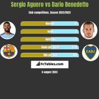 Sergio Aguero vs Dario Benedetto h2h player stats