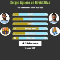 Sergio Aguero vs David Silva h2h player stats