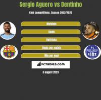 Sergio Aguero vs Dentinho h2h player stats