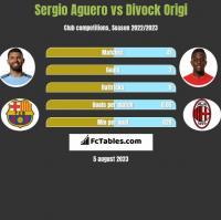 Sergio Aguero vs Divock Origi h2h player stats