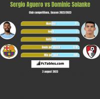 Sergio Aguero vs Dominic Solanke h2h player stats