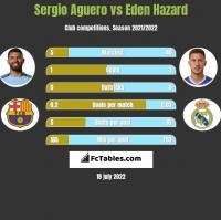 Sergio Aguero vs Eden Hazard h2h player stats
