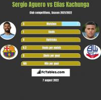 Sergio Aguero vs Elias Kachunga h2h player stats