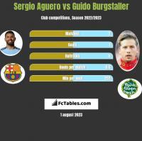 Sergio Aguero vs Guido Burgstaller h2h player stats