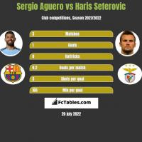 Sergio Aguero vs Haris Seferovic h2h player stats