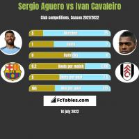 Sergio Aguero vs Ivan Cavaleiro h2h player stats