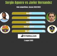 Sergio Aguero vs Javier Hernandez h2h player stats