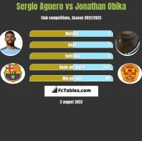 Sergio Aguero vs Jonathan Obika h2h player stats