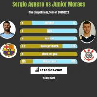 Sergio Aguero vs Junior Moraes h2h player stats
