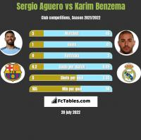 Sergio Aguero vs Karim Benzema h2h player stats