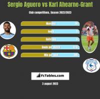 Sergio Aguero vs Karl Ahearne-Grant h2h player stats