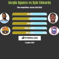 Sergio Aguero vs Kyle Edwards h2h player stats