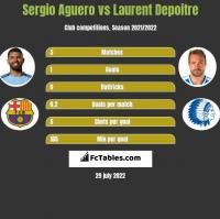Sergio Aguero vs Laurent Depoitre h2h player stats