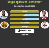 Sergio Aguero vs Lucas Perez h2h player stats