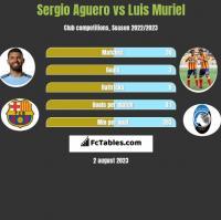 Sergio Aguero vs Luis Muriel h2h player stats