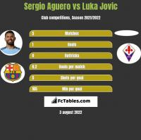 Sergio Aguero vs Luka Jovic h2h player stats