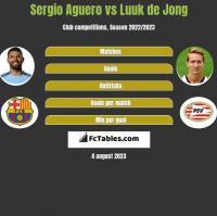Sergio Aguero vs Luuk de Jong h2h player stats