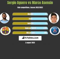 Sergio Aguero vs Marco Asensio h2h player stats