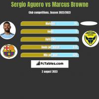 Sergio Aguero vs Marcus Browne h2h player stats