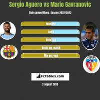 Sergio Aguero vs Mario Gavranovic h2h player stats