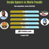 Sergio Aguero vs Mario Pasalic h2h player stats